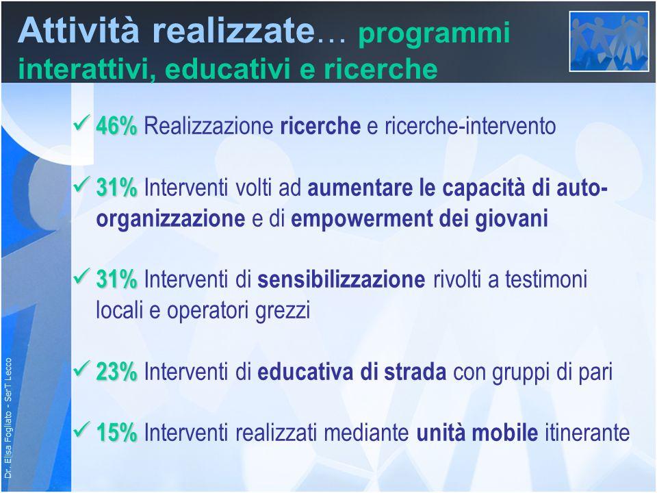 Dr. Elisa Fogliato - SerT Lecco 46% 46% Realizzazione ricerche e ricerche-intervento 31% 31% Interventi volti ad aumentare le capacità di auto- organi