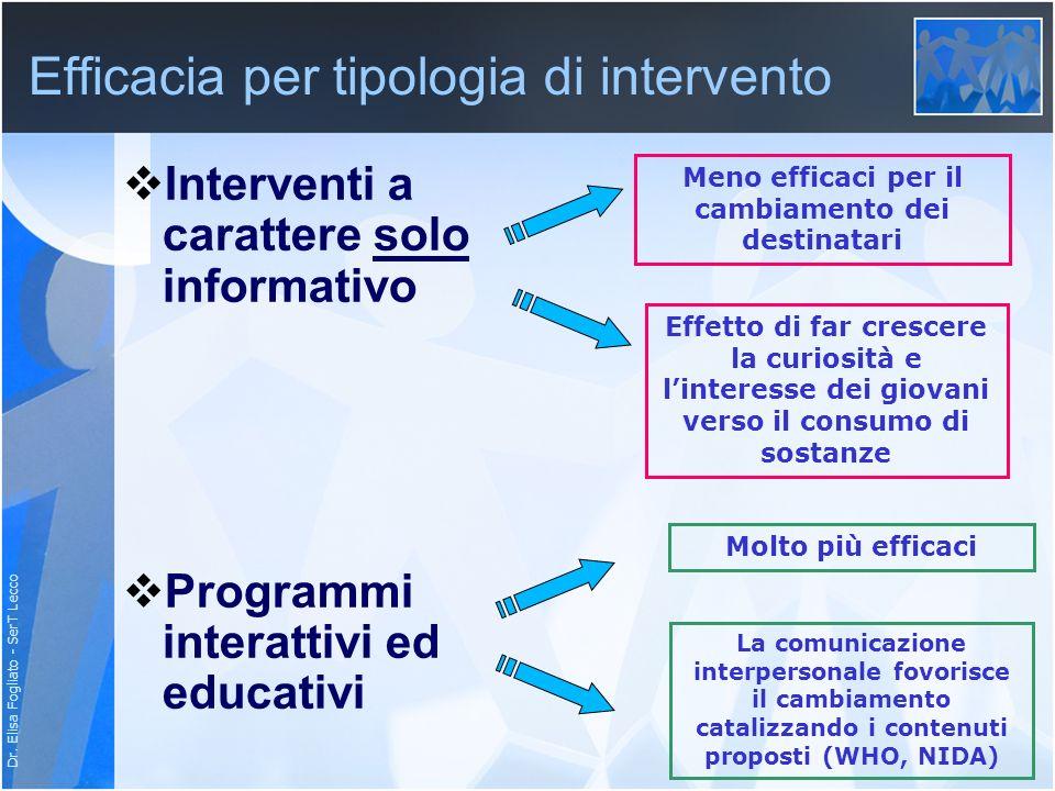 Dr. Elisa Fogliato - SerT Lecco Efficacia per tipologia di intervento Interventi a carattere solo informativo Programmi interattivi ed educativi Meno