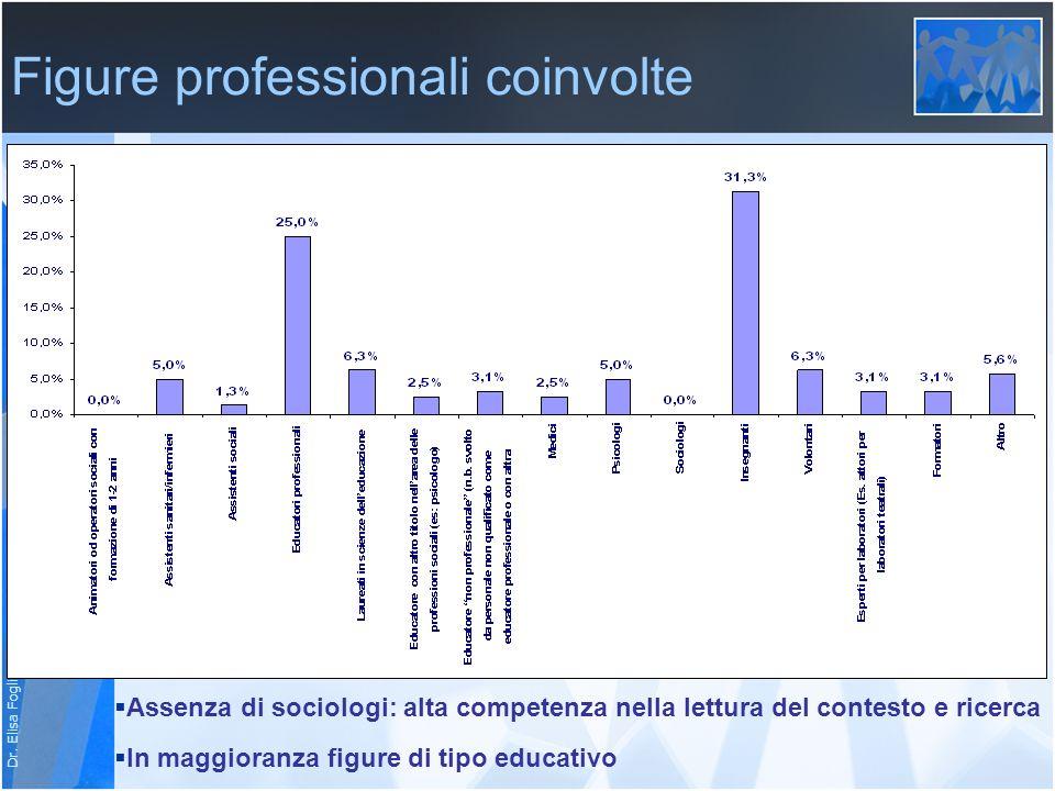 Dr. Elisa Fogliato - SerT Lecco Figure professionali coinvolte Assenza di sociologi: alta competenza nella lettura del contesto e ricerca In maggioran