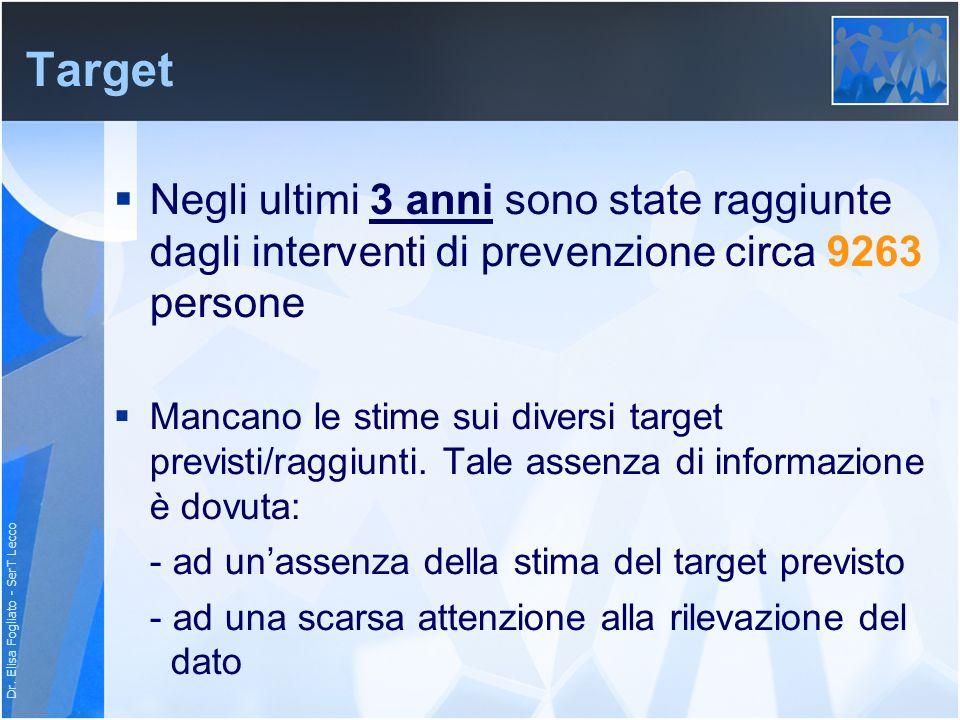 Dr. Elisa Fogliato - SerT Lecco Target Negli ultimi 3 anni sono state raggiunte dagli interventi di prevenzione circa 9263 persone Mancano le stime su