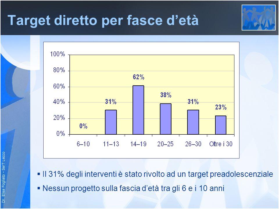 Dr. Elisa Fogliato - SerT Lecco Target diretto per fasce detà Il 31% degli interventi è stato rivolto ad un target preadolescenziale Nessun progetto s