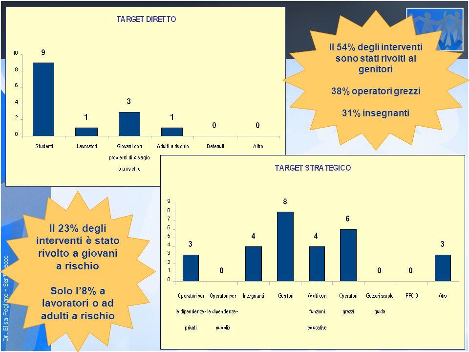 Dr. Elisa Fogliato - SerT Lecco Il 23% degli interventi è stato rivolto a giovani a rischio Solo l8% a lavoratori o ad adulti a rischio Il 54% degli i