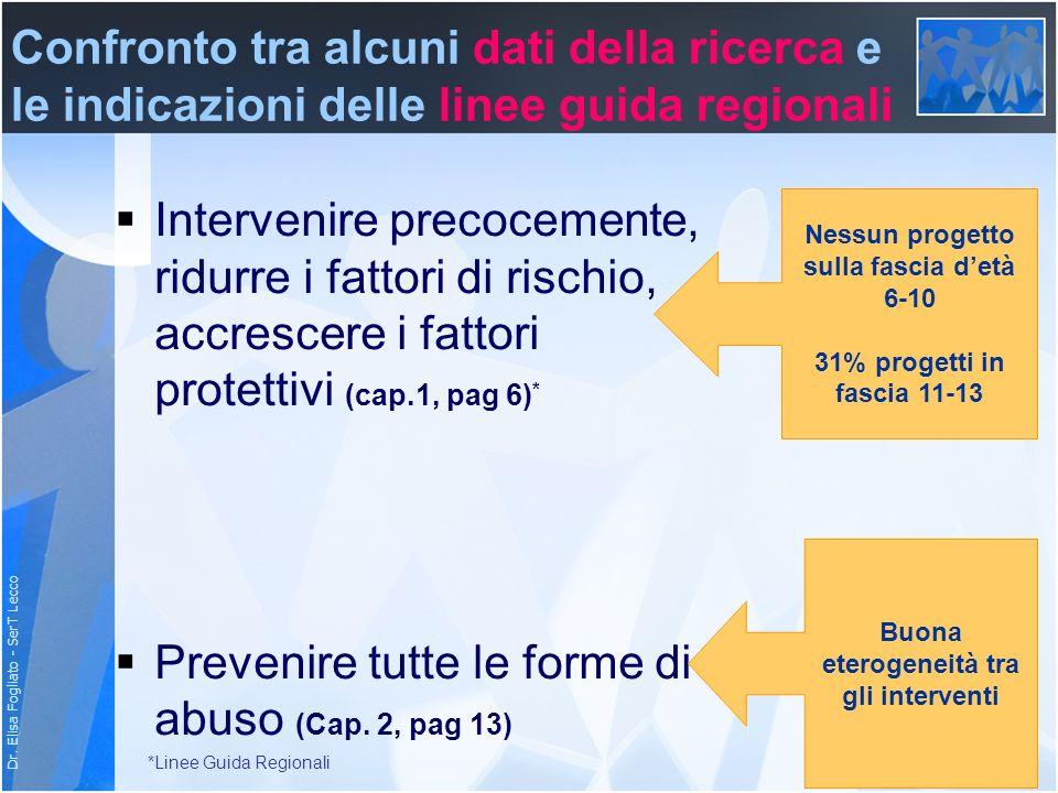 Dr. Elisa Fogliato - SerT Lecco Confronto tra alcuni dati della ricerca e le indicazioni delle linee guida regionali Intervenire precocemente, ridurre