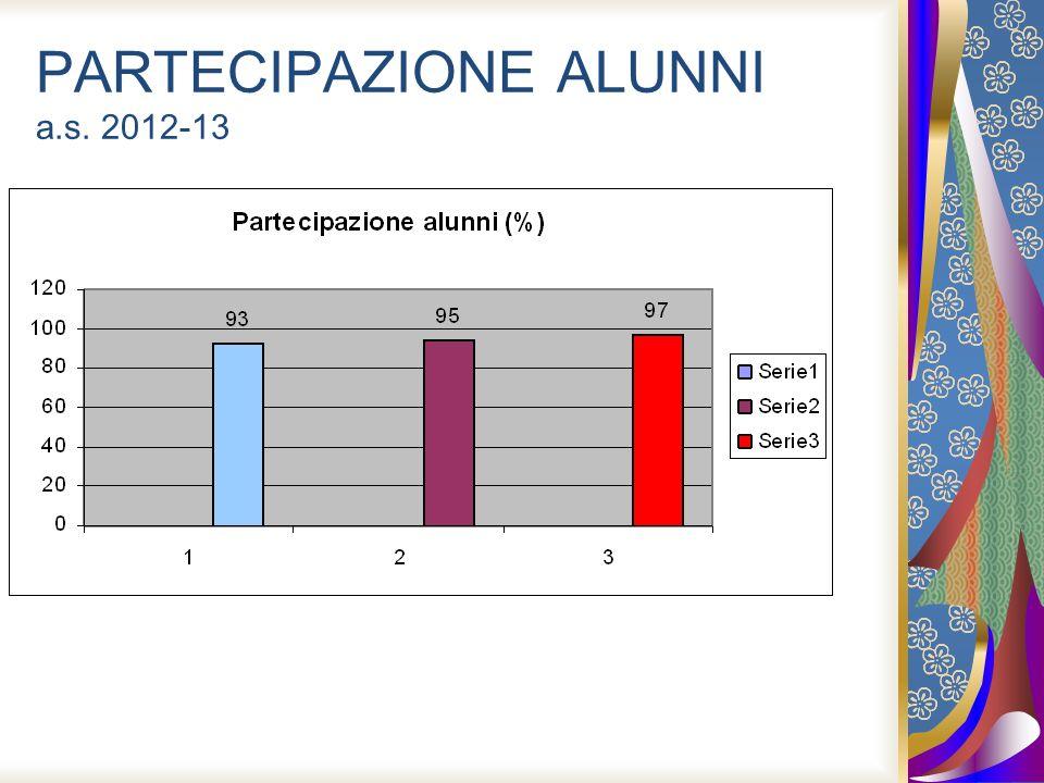 PARTECIPAZIONE ALUNNI a.s. 2012-13