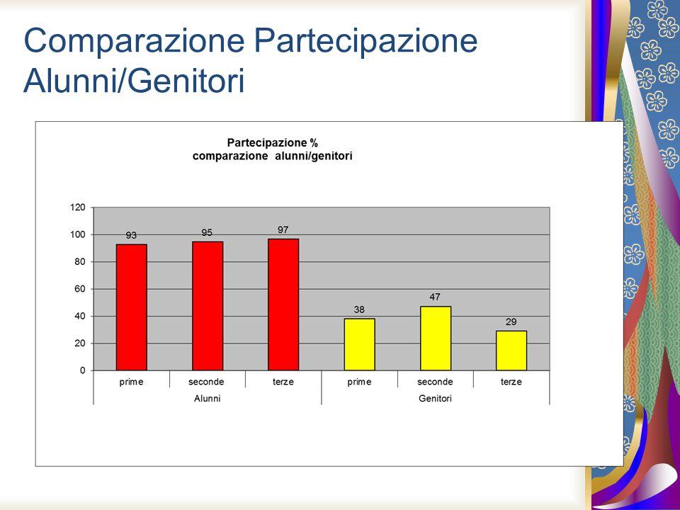 Comparazione Partecipazione Alunni/Genitori