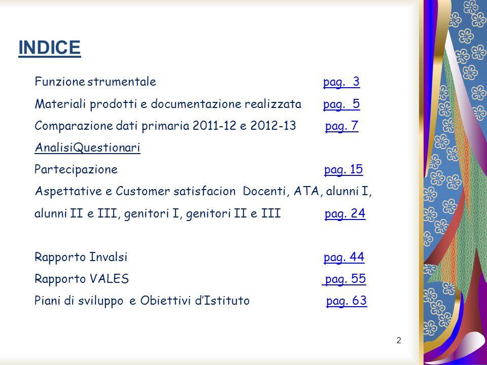 2 INDICE Funzione strumentale pag. 3pag. 3 Materiali prodotti e documentazione realizzata pag. 5pag. 5 Comparazione dati primaria 2011-12 e 2012-13 pa