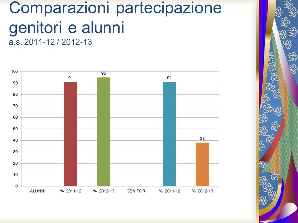 Comparazioni partecipazione genitori e alunni a.s. 2011-12 / 2012-13