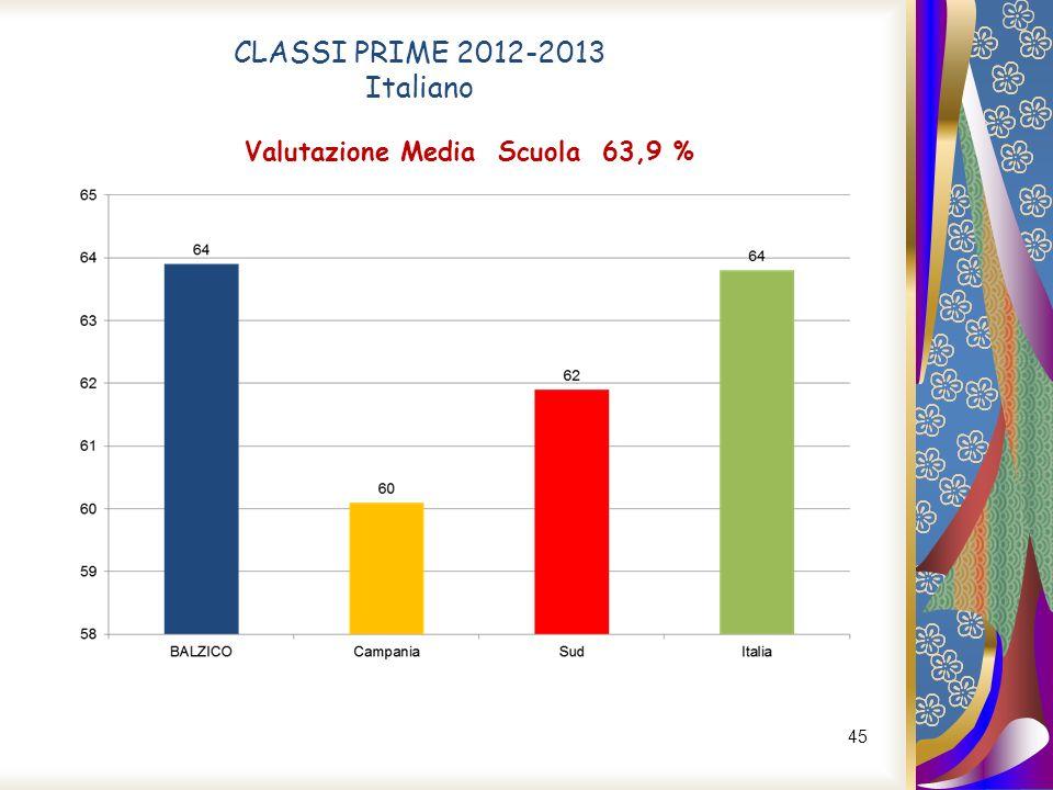 45 CLASSI PRIME 2012-2013 Italiano Valutazione Media Scuola 63,9 %