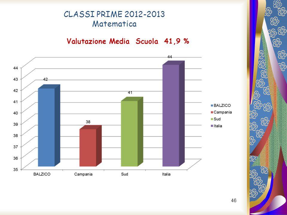 46 CLASSI PRIME 2012-2013 Matematica Valutazione Media Scuola 41,9 %