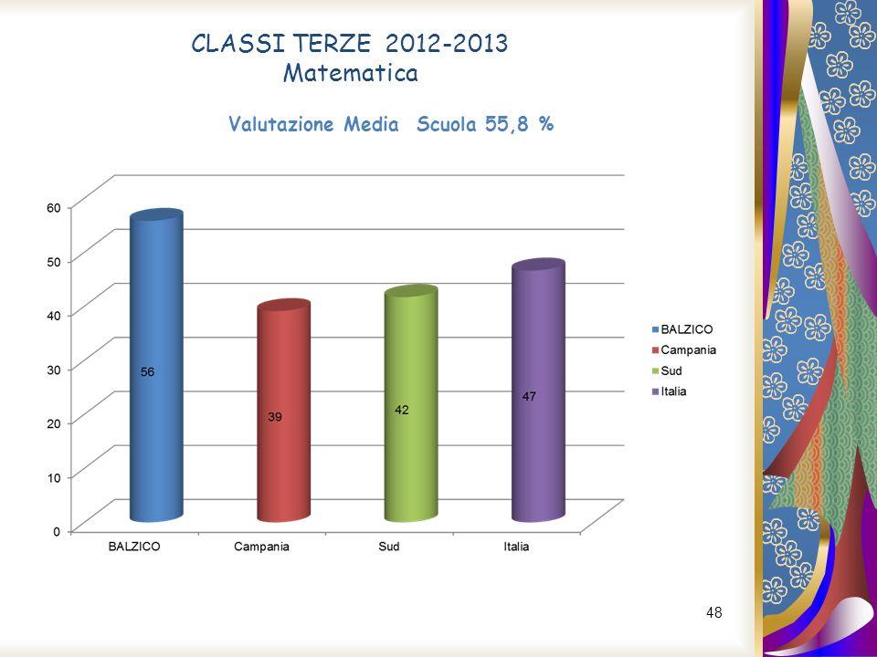 48 CLASSI TERZE 2012-2013 Matematica Valutazione Media Scuola 55,8 %