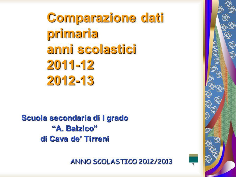 7 Comparazione dati primaria anni scolastici 2011-12 2012-13 Scuola secondaria di I grado A. Balzico di Cava de Tirreni ANNO SCOLASTICO 2012/2013
