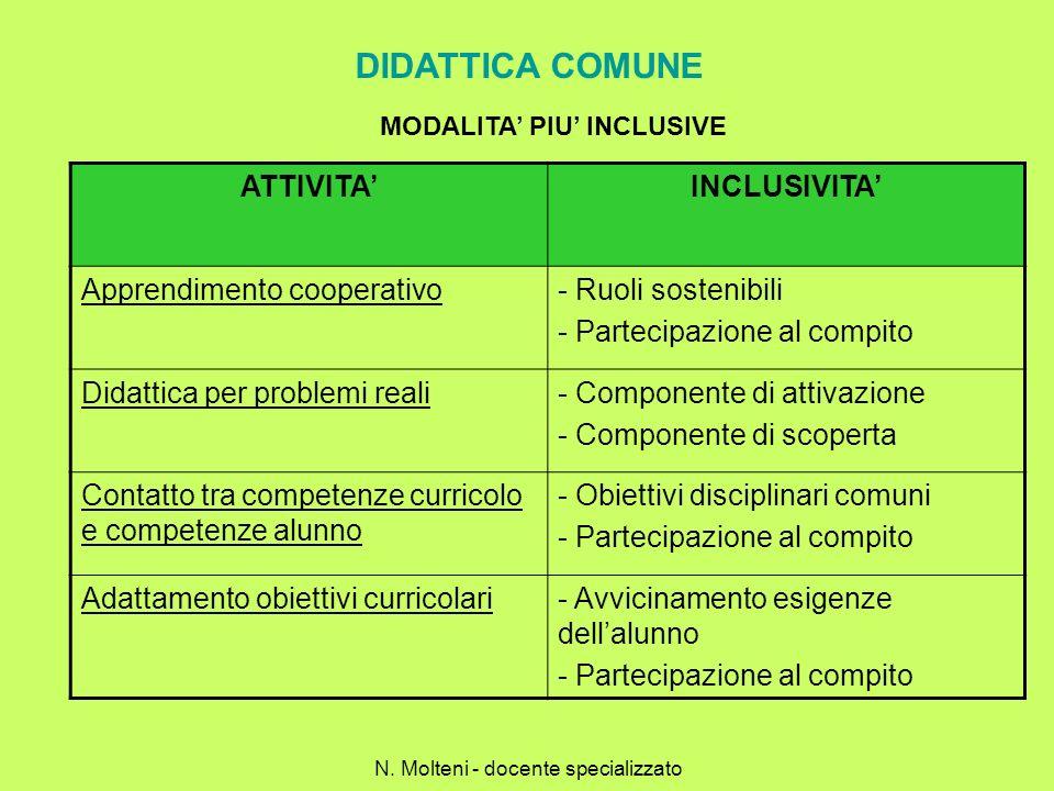 DIDATTICA COMUNE MODALITA PIU INCLUSIVE ATTIVITAINCLUSIVITA Apprendimento cooperativo- Ruoli sostenibili - Partecipazione al compito Didattica per pro