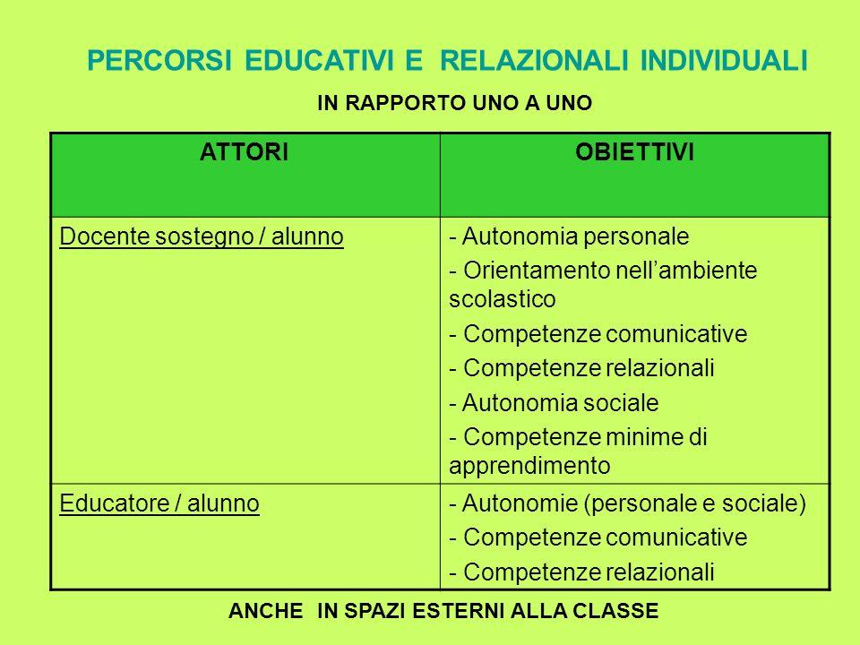 PERCORSI EDUCATIVI E RELAZIONALI INDIVIDUALI IN RAPPORTO UNO A UNO ATTORIOBIETTIVI Docente sostegno / alunno- Autonomia personale - Orientamento nella