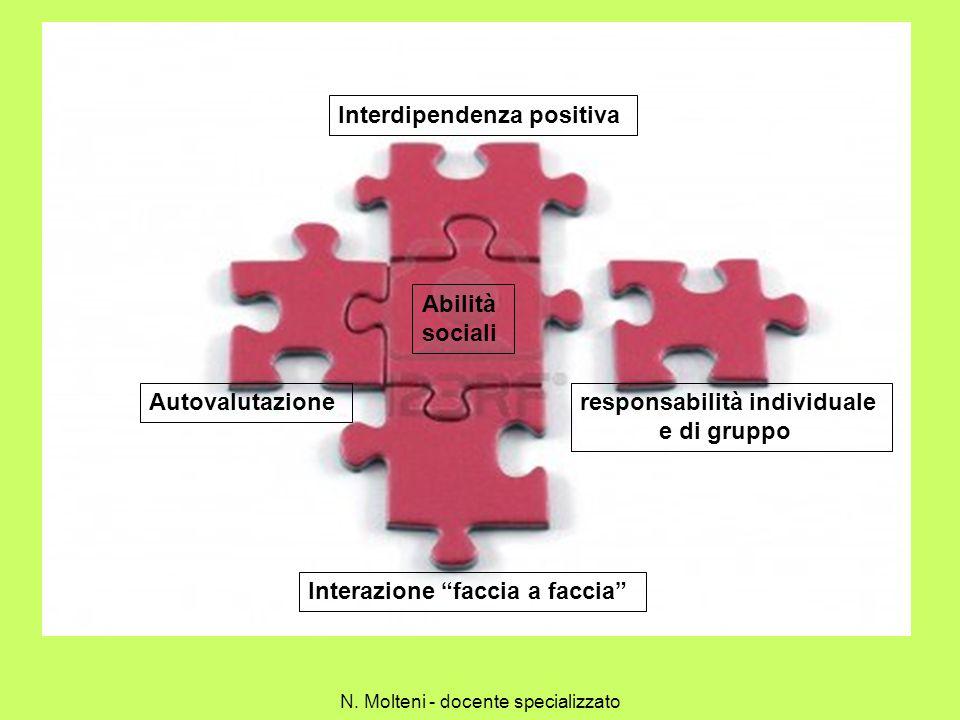 Interdipendenza positiva responsabilità individuale e di gruppo Interazione faccia a faccia Abilità sociali Autovalutazione