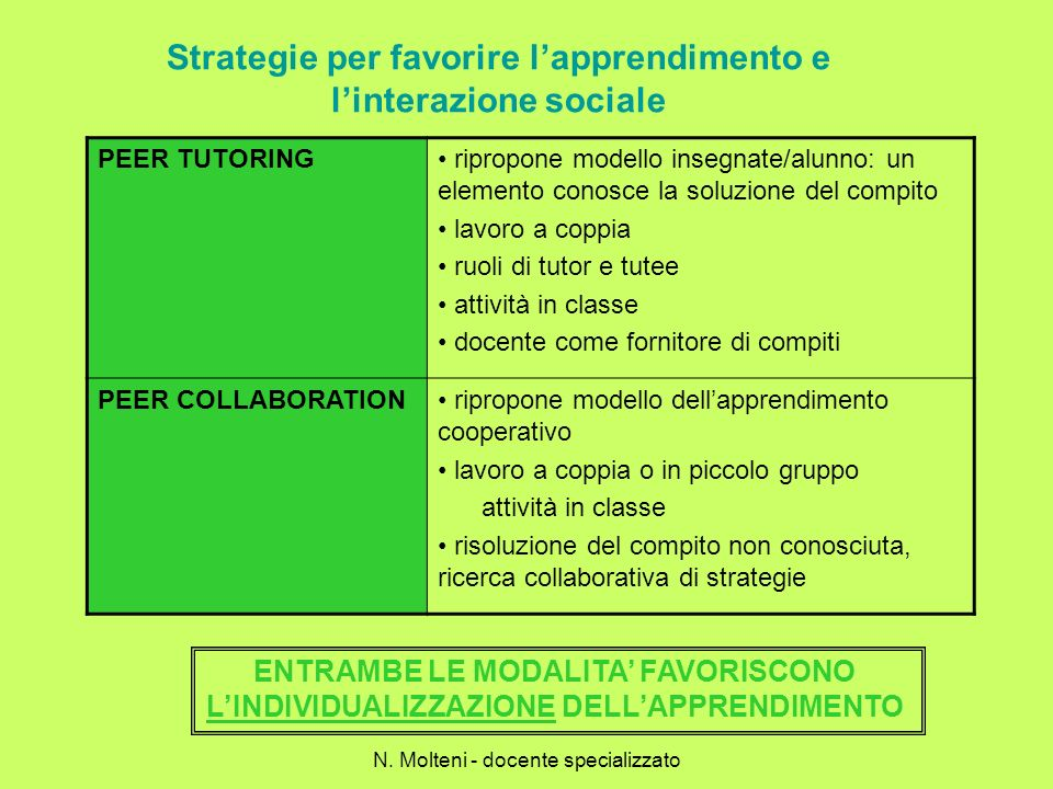 Strategie per favorire lapprendimento e linterazione sociale PEER TUTORING ripropone modello insegnate/alunno: un elemento conosce la soluzione del co