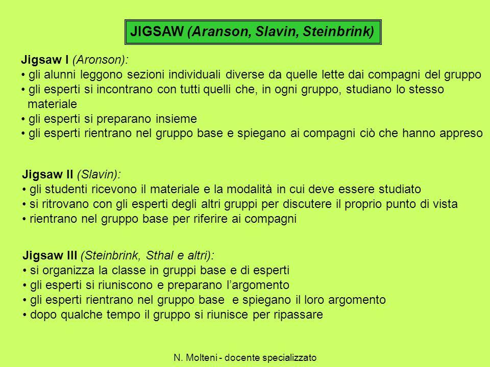 JIGSAW (Aranson, Slavin, Steinbrink) Jigsaw I (Aronson): gli alunni leggono sezioni individuali diverse da quelle lette dai compagni del gruppo gli es
