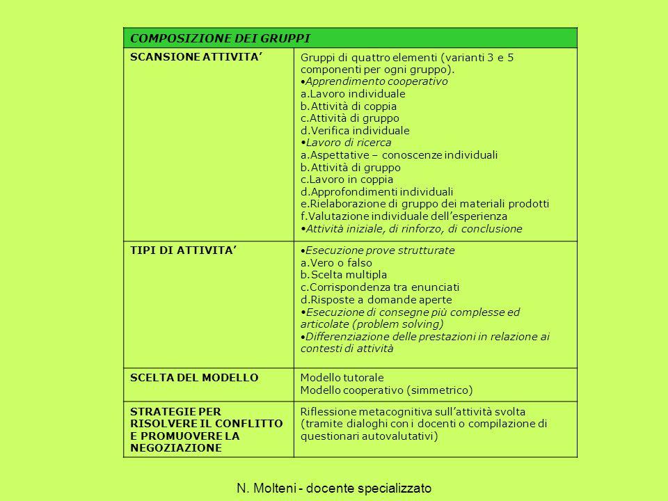 COMPOSIZIONE DEI GRUPPI SCANSIONE ATTIVITAGruppi di quattro elementi (varianti 3 e 5 componenti per ogni gruppo). Apprendimento cooperativo a.Lavoro i