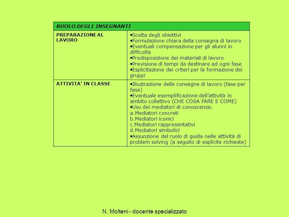RUOLO DEGLI INSEGNANTI PREPARAZIONE AL LAVORO Scelta degli obiettivi Formulazione chiara della consegna di lavoro Eventuali compensazione per gli alun