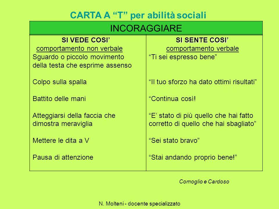 CARTA A T per abilità sociali N. Molteni - docente specializzato INCORAGGIARE SI VEDE COSI SI VEDE COSI comportamento non verbale Sguardo o piccolo mo