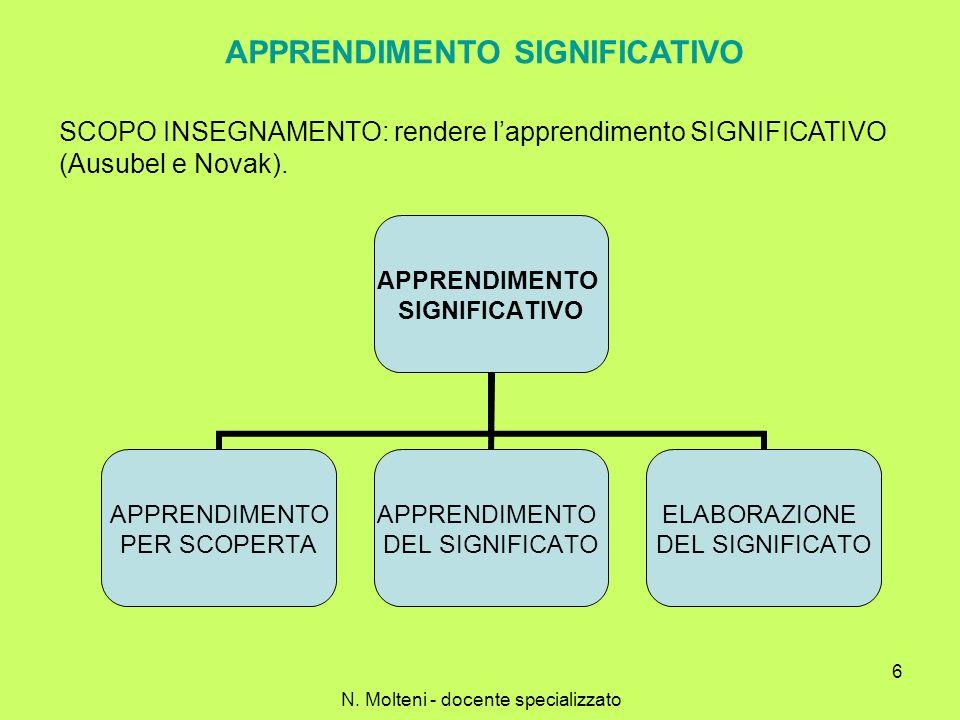 6 APPRENDIMENTO SIGNIFICATIVO SCOPO INSEGNAMENTO: rendere lapprendimento SIGNIFICATIVO (Ausubel e Novak). APPRENDIMENTO SIGNIFICATIVO APPRENDIMENTO PE