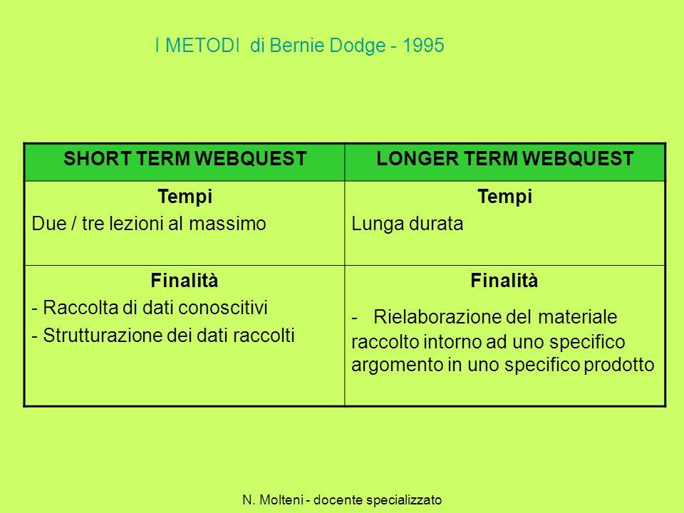 I METODI di Bernie Dodge - 1995 SHORT TERM WEBQUESTLONGER TERM WEBQUEST Tempi Due / tre lezioni al massimo Tempi Lunga durata Finalità - Raccolta di d