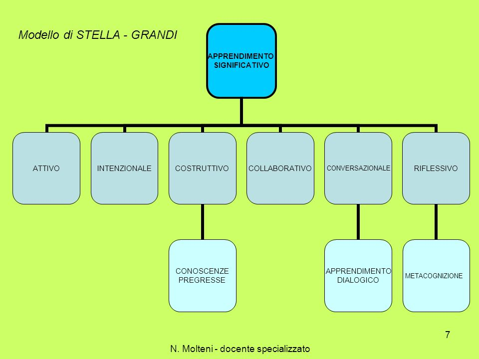 AMBIENTE Relazioni significative Setting famiglia insegnanti coetanei Relazione educativa Organizzazione spazio Organizzazione materiale Organizzazione attività Modello di STELLA - GRANDI N.