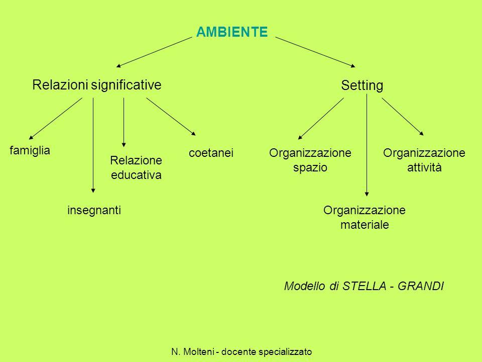 Insegnamento con un approccio metacognitivo 1.Fornire un organizzatore anticipato: specificare perché si deve apprendere quellabilità 1.Fornire un organizzatore anticipato: specificare perché si deve apprendere quellabilità 2.