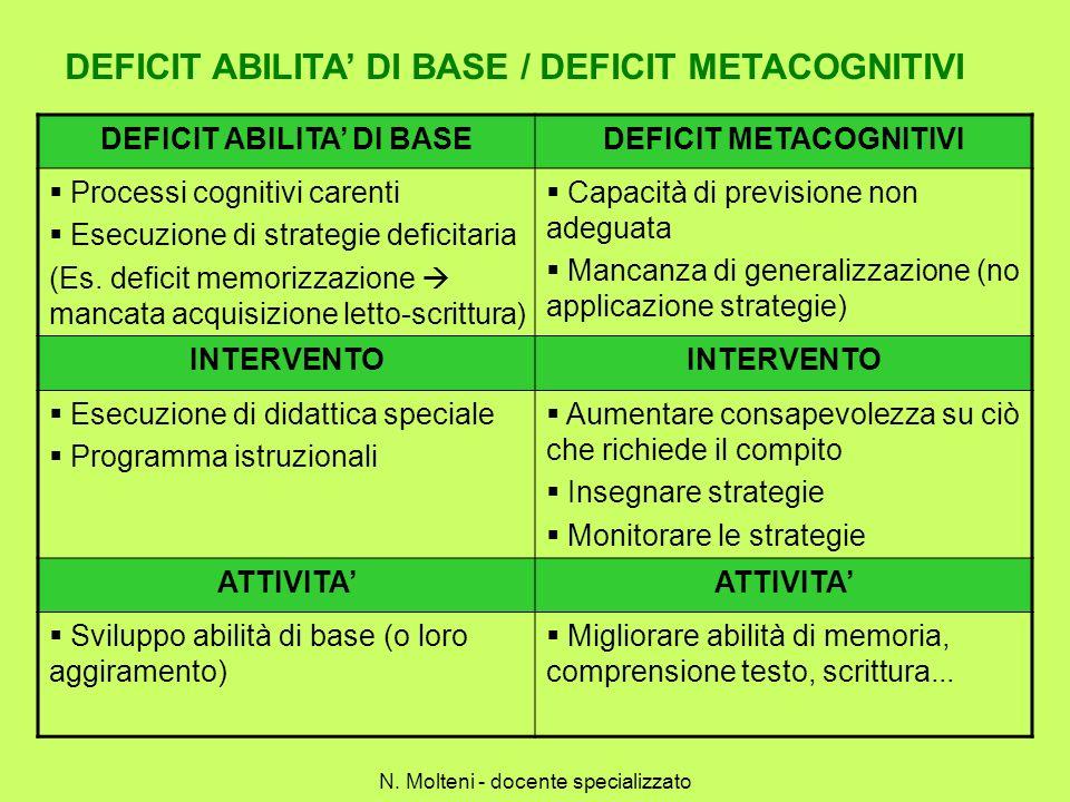 DEFICIT ABILITA DI BASE / DEFICIT METACOGNITIVI DEFICIT ABILITA DI BASEDEFICIT METACOGNITIVI Processi cognitivi carenti Esecuzione di strategie defici