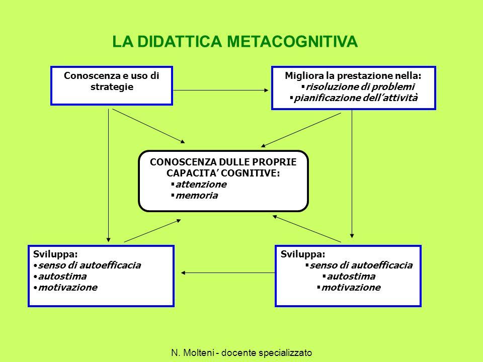 LA DIDATTICA METACOGNITIVA Conoscenza e uso di strategie Migliora la prestazione nella: risoluzione di problemi pianificazione dellattività CONOSCENZA