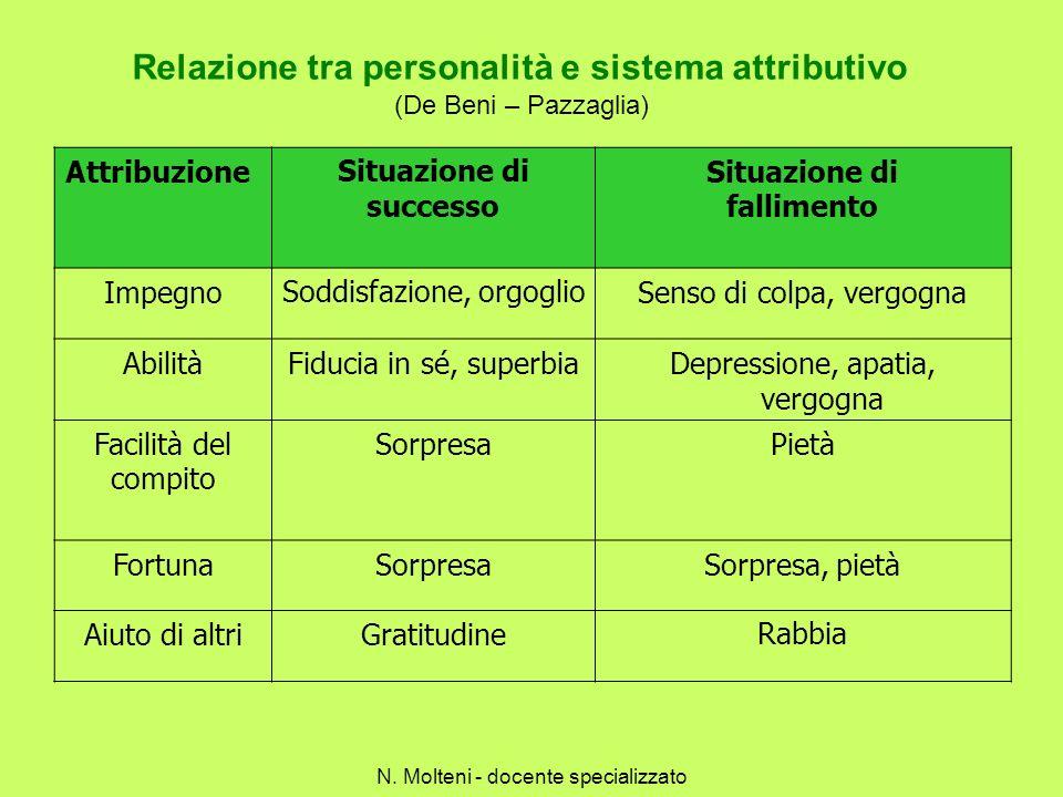 Relazione tra personalità e sistema attributivo (De Beni – Pazzaglia) AttribuzioneSituazione di successo Situazione di fallimento ImpegnoSoddisfazione
