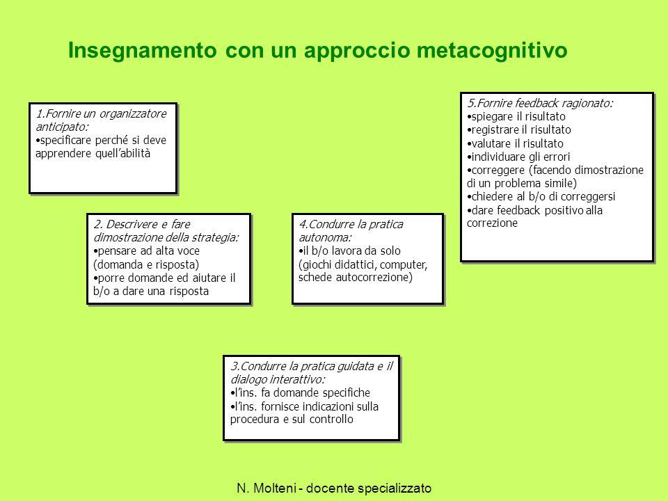 Insegnamento con un approccio metacognitivo 1.Fornire un organizzatore anticipato: specificare perché si deve apprendere quellabilità 1.Fornire un org