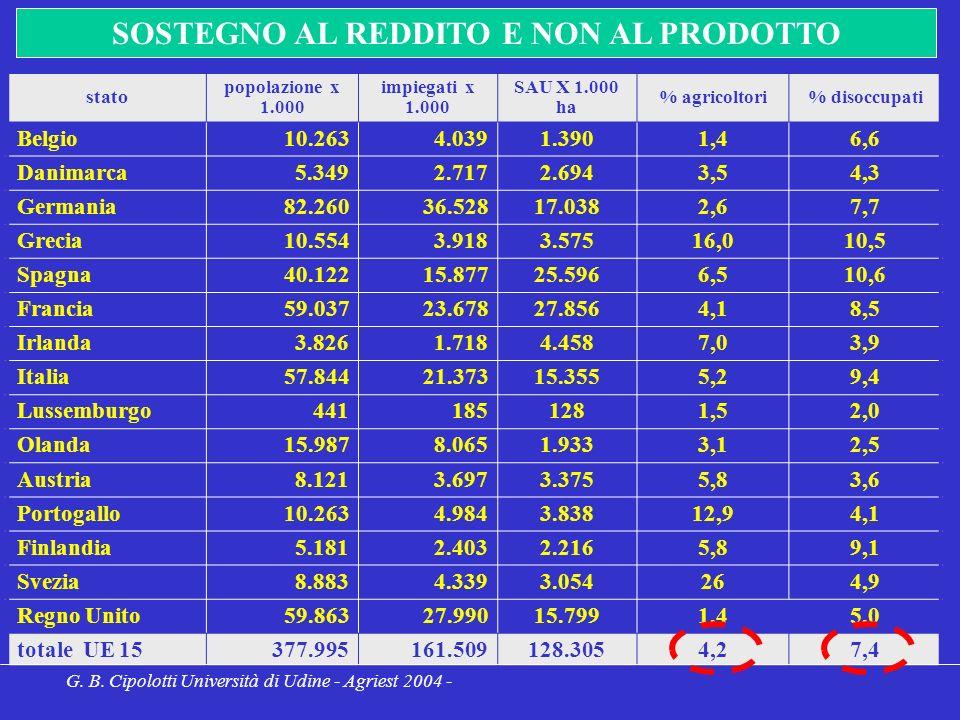 stato popolazione x 1.000 impiegati x 1.000 SAU X 1.000 ha % agricoltori% disoccupati Belgio10.2634.0391.3901,46,6 Danimarca5.3492.7172.6943,54,3 Germania82.26036.52817.0382,67,7 Grecia10.5543.9183.57516,010,5 Spagna40.12215.87725.5966,510,6 Francia59.03723.67827.8564,18,5 Irlanda3.8261.7184.4587,03,9 Italia57.84421.37315.3555,29,4 Lussemburgo4411851281,52,0 Olanda15.9878.0651.9333,12,5 Austria8.1213.6973.3755,83,6 Portogallo10.2634.9843.83812,94,1 Finlandia5.1812.4032.2165,89,1 Svezia8.8834.3393.054264,9 Regno Unito59.86327.99015.7991,45,0 totale UE 15377.995161.509128.3054,27,4 G.