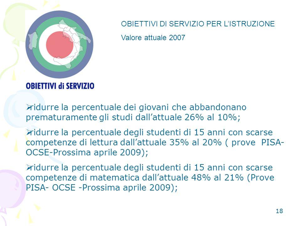 18 OBIETTIVI DI SERVIZIO PER LISTRUZIONE Valore attuale 2007 ridurre la percentuale dei giovani che abbandonano prematuramente gli studi dallattuale 26% al 10%; ridurre la percentuale degli studenti di 15 anni con scarse competenze di lettura dallattuale 35% al 20% ( prove PISA- OCSE-Prossima aprile 2009); ridurre la percentuale degli studenti di 15 anni con scarse competenze di matematica dallattuale 48% al 21% (Prove PISA- OCSE -Prossima aprile 2009);