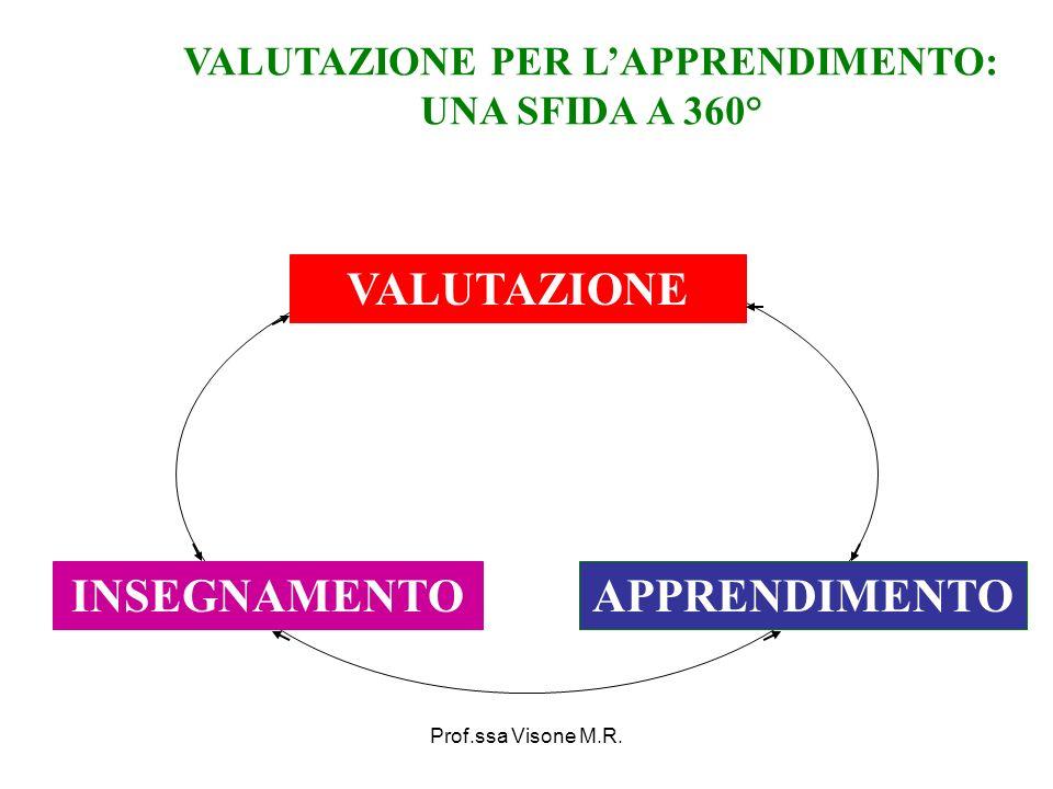 Prof.ssa Visone M.R. APPRENDIMENTOINSEGNAMENTO VALUTAZIONE VALUTAZIONE PER LAPPRENDIMENTO: UNA SFIDA A 360°