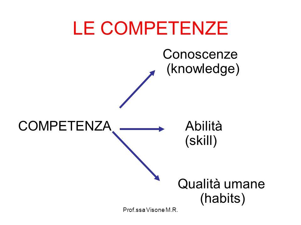 Prof.ssa Visone M.R. LE COMPETENZE Conoscenze (knowledge) COMPETENZA Abilità (skill) Qualità umane (habits)
