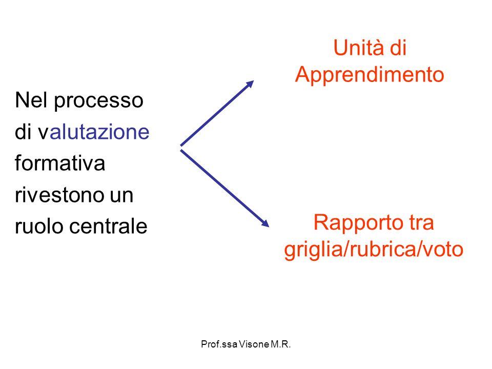 Prof.ssa Visone M.R. Unità di Apprendimento Nel processo di valutazione formativa rivestono un ruolo centrale Rapporto tra griglia/rubrica/voto