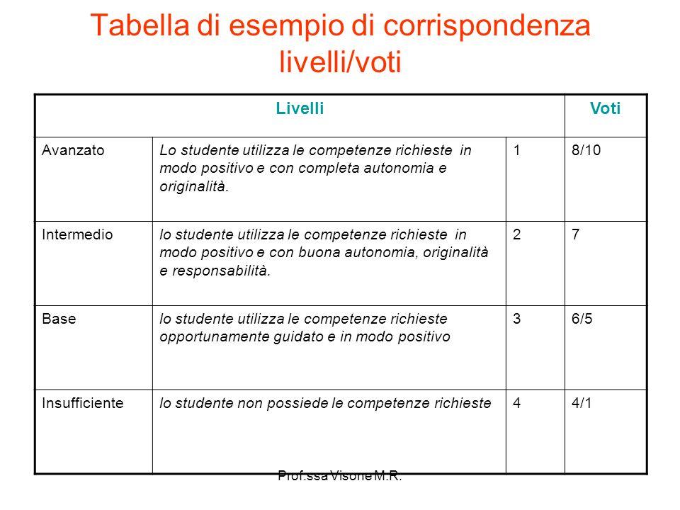 Prof.ssa Visone M.R. Tabella di esempio di corrispondenza livelli/voti LivelliVoti AvanzatoLo studente utilizza le competenze richieste in modo positi