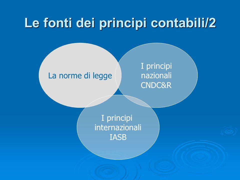 Evoluzione dei principi contabili/1 Introduzione della revisione e certificazione obbligatoria dei bilanci (D.P.R.