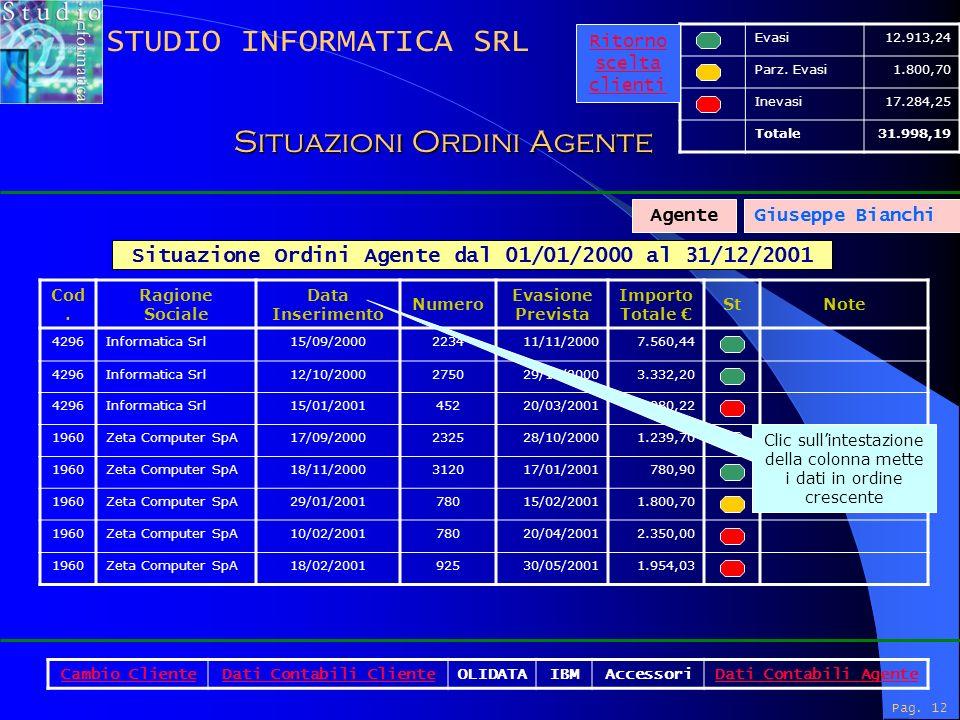Pag. 12 Situazione Ordini Agente dal 01/01/2000 al 31/12/2001 Cod.