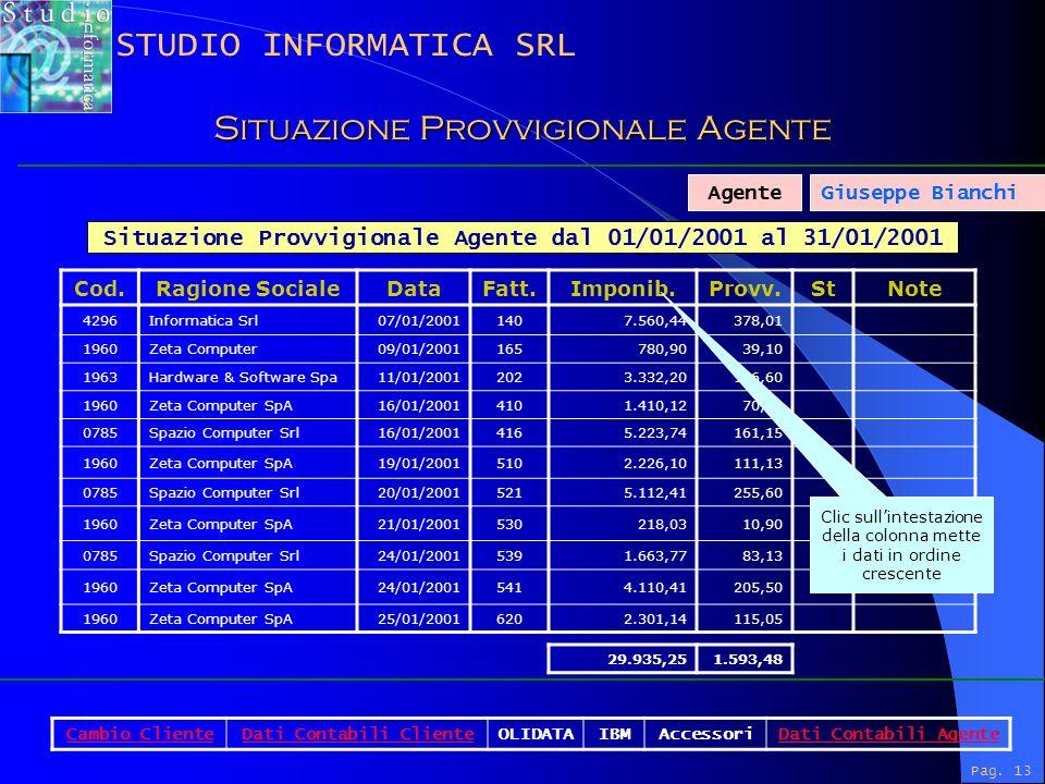 Pag. 13 Situazione Provvigionale Agente dal 01/01/2001 al 31/01/2001 Cod.Ragione SocialeDataFatt.Imponib.Provv.StNote 4296Informatica Srl07/01/2001140