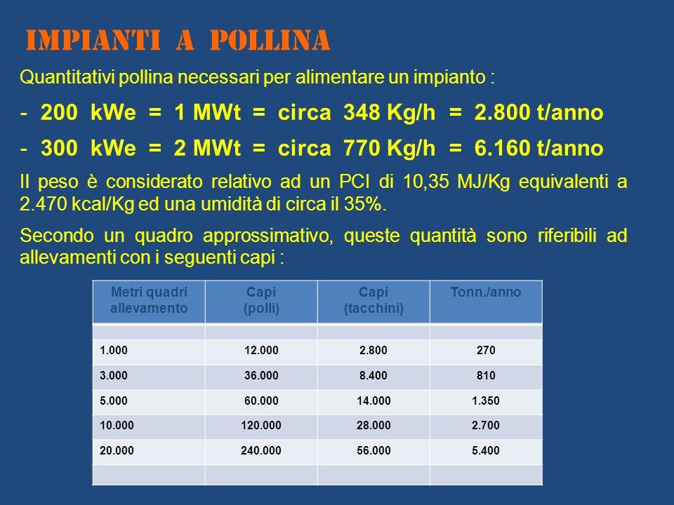 Quantitativi pollina necessari per alimentare un impianto : - 200 kWe = 1 MWt = circa 348 Kg/h = 2.800 t/anno - 300 kWe = 2 MWt = circa 770 Kg/h = 6.1