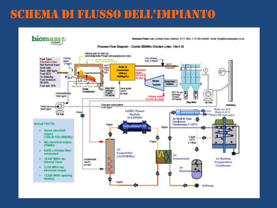 SCHEMA DI FLUSSO DELLIMPIANTO