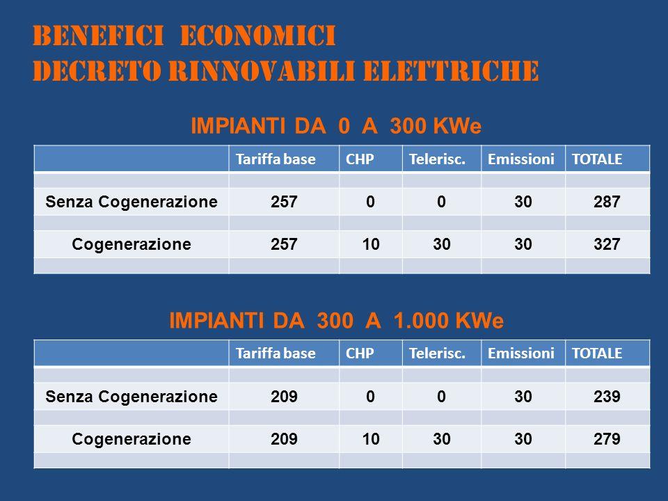 Tariffa baseCHPTelerisc.EmissioniTOTALE Senza Cogenerazione2570030287 Cogenerazione2571030 327 IMPIANTI DA 0 A 300 KWe BENEFICI ECONOMICI DECRETO RINN