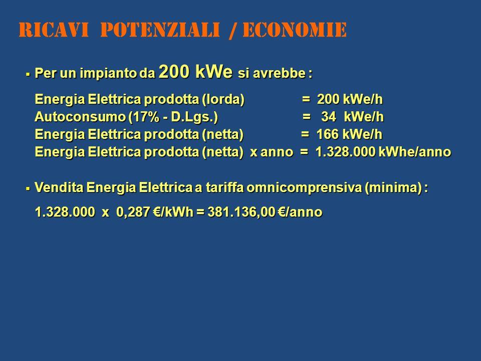 Ricavi Potenziali / Economie Per un impianto da 200 kWe si avrebbe : Per un impianto da 200 kWe si avrebbe : Energia Elettrica prodotta (lorda) = 200