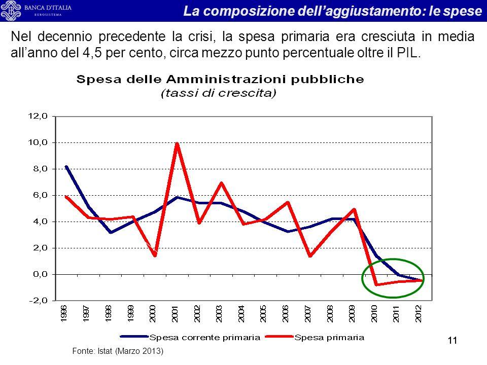 11 Fonte: Istat (Marzo 2013) Nel decennio precedente la crisi, la spesa primaria era cresciuta in media allanno del 4,5 per cento, circa mezzo punto percentuale oltre il PIL.