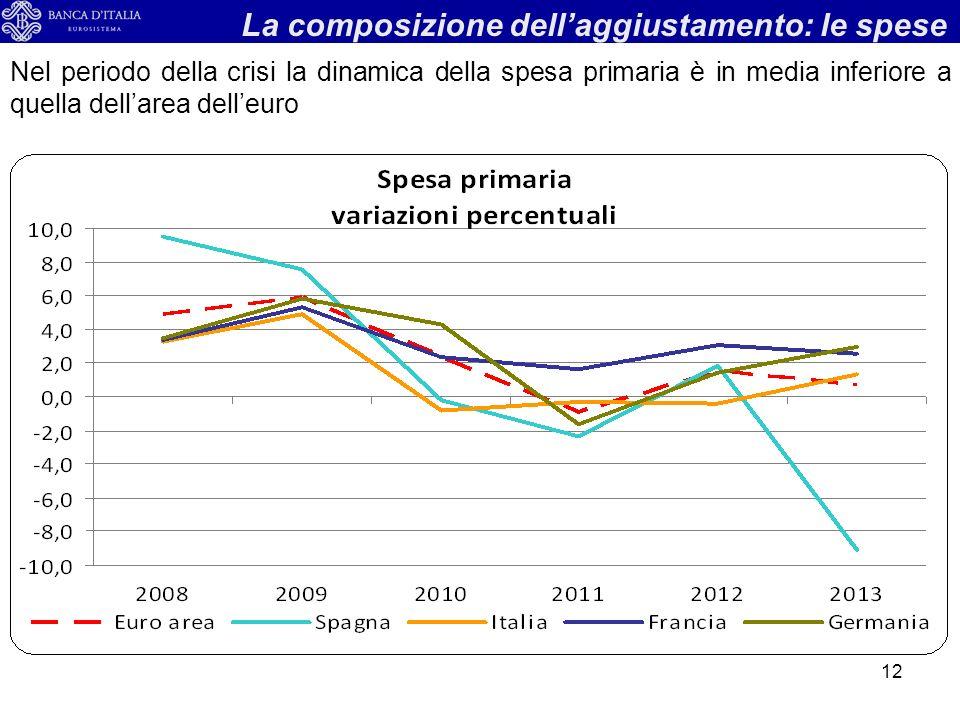 12 La composizione dellaggiustamento: le spese Nel periodo della crisi la dinamica della spesa primaria è in media inferiore a quella dellarea delleuro
