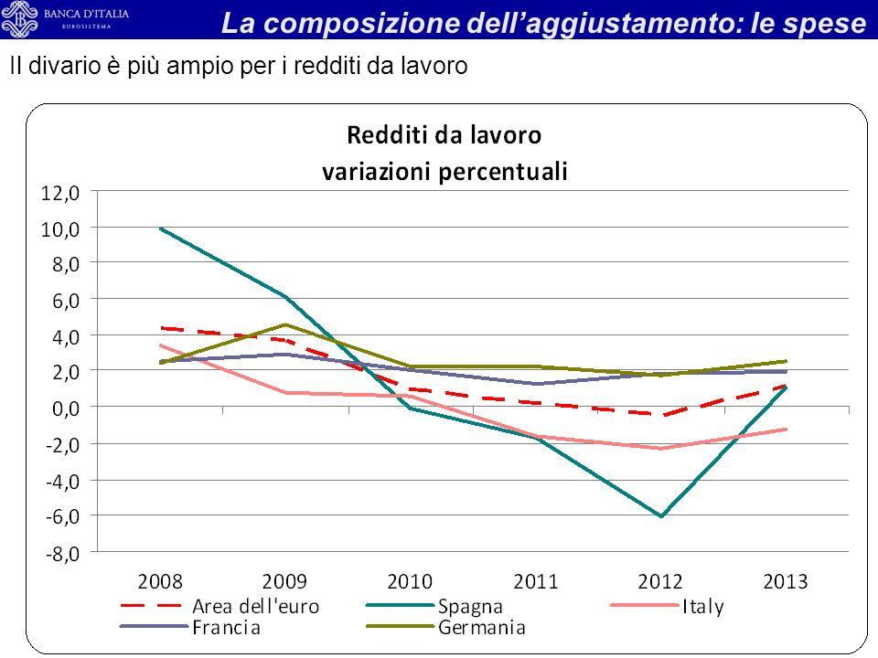 13 La composizione dellaggiustamento: le spese Il divario è più ampio per i redditi da lavoro