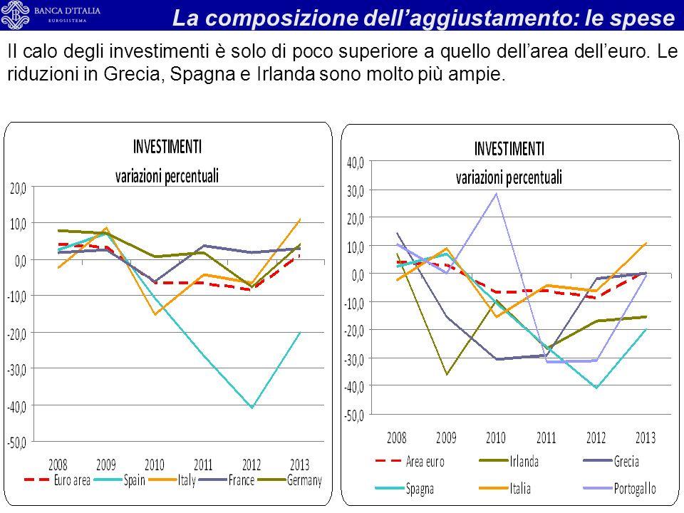14 La composizione dellaggiustamento: le spese Il calo degli investimenti è solo di poco superiore a quello dellarea delleuro.