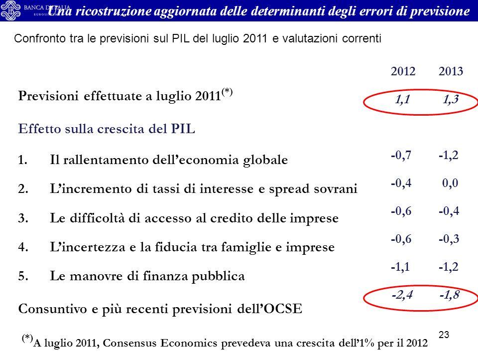 23 Previsioni effettuate a luglio 2011 (*) Effetto sulla crescita del PIL 1.Il rallentamento delleconomia globale 2.Lincremento di tassi di interesse e spread sovrani 3.Le difficoltà di accesso al credito delle imprese 4.Lincertezza e la fiducia tra famiglie e imprese 5.Le manovre di finanza pubblica Consuntivo e più recenti previsioni dellOCSE (*) A luglio 2011, Consensus Economics prevedeva una crescita dell1% per il 2012 20122013 1,1 1,3 -0,7-1,2 -0,4 0,0 -0,6-0,4 -0,6-0,3 -1,1-1,2 -2,4-1,8 Una ricostruzione aggiornata delle determinanti degli errori di previsione Confronto tra le previsioni sul PIL del luglio 2011 e valutazioni correnti