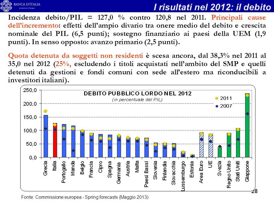 28 I risultati nel 2012: il debito Fonte: Commissione europea - Spring forecasts (Maggio 2013) Incidenza debito/PIL = 127,0 % contro 120,8 nel 2011.